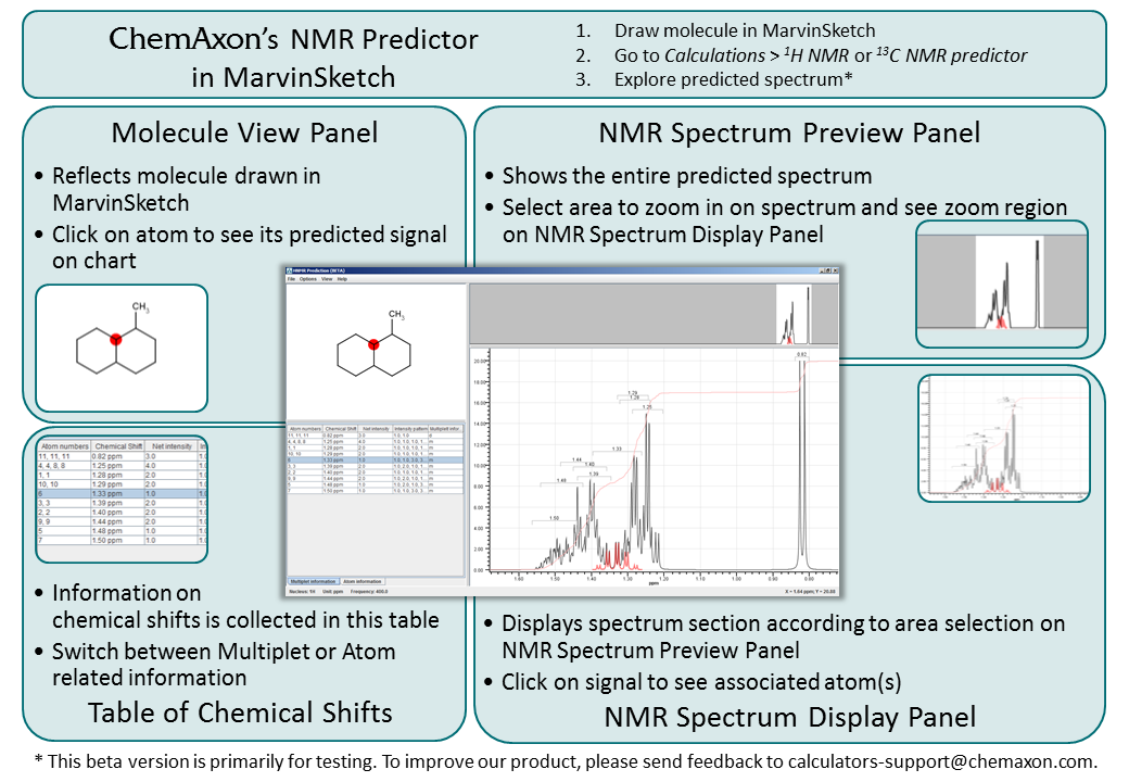 proton nmr values chart